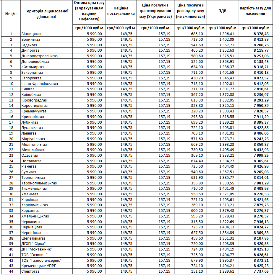 ціна газу для областей на травень